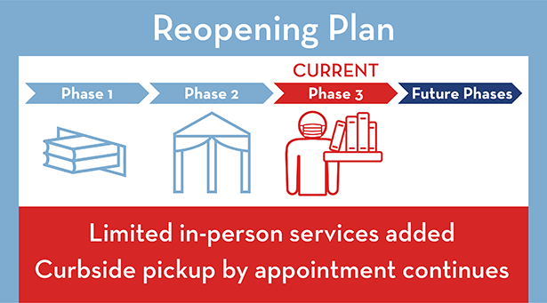Limited in-person services added; curbside pickup by appointment continues